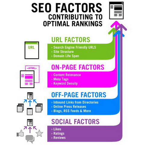 seo for business owners